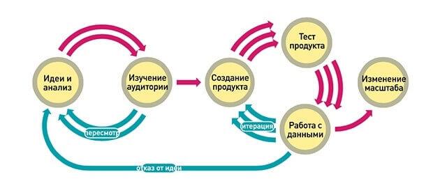 Бережливая модель продвижения ресторана в интернете