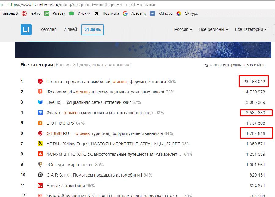 Статистика посещаемости сайтов отзывов